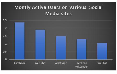 Top 5 Social Media Sites